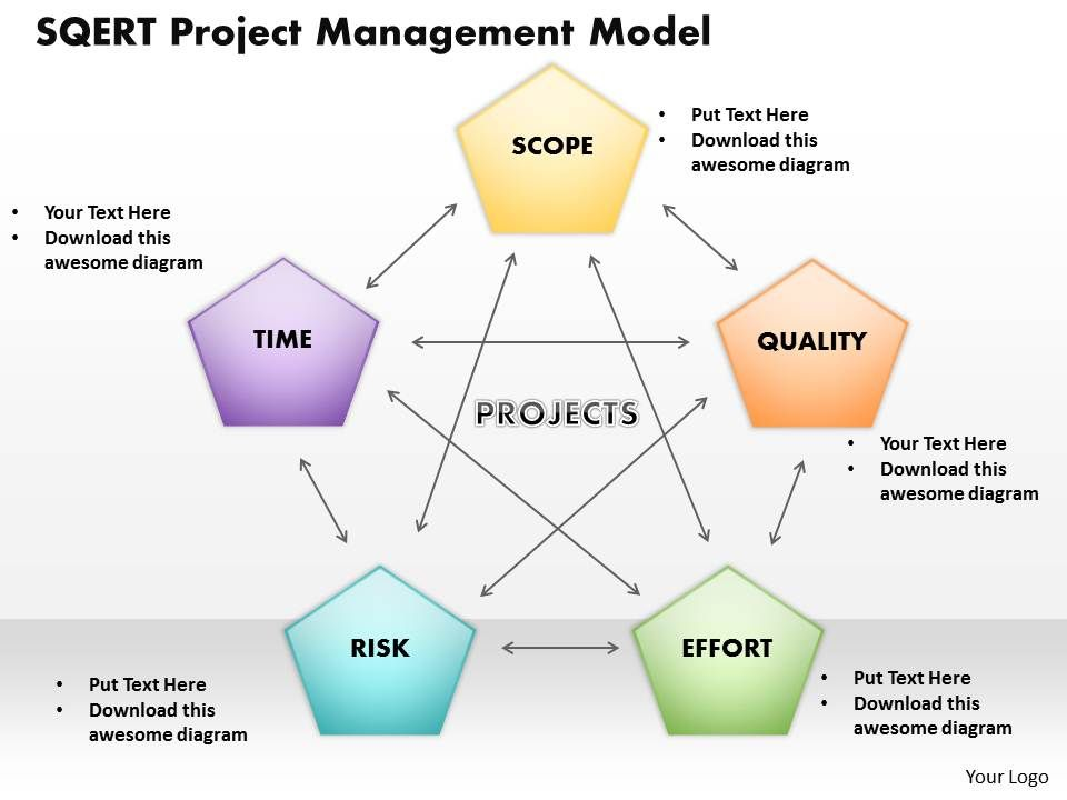 sqert project management model powerpoint template slide