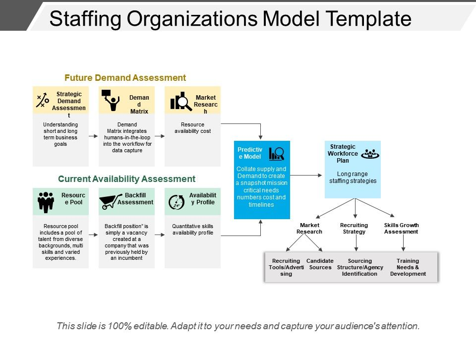 Staffing Organizations Model Template | Templates PowerPoint Slides