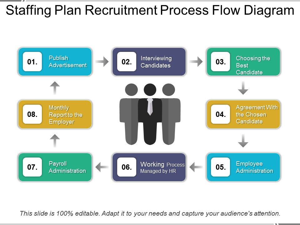 Staffing Plan Recruitment Process Flow Diagram | PowerPoint ...