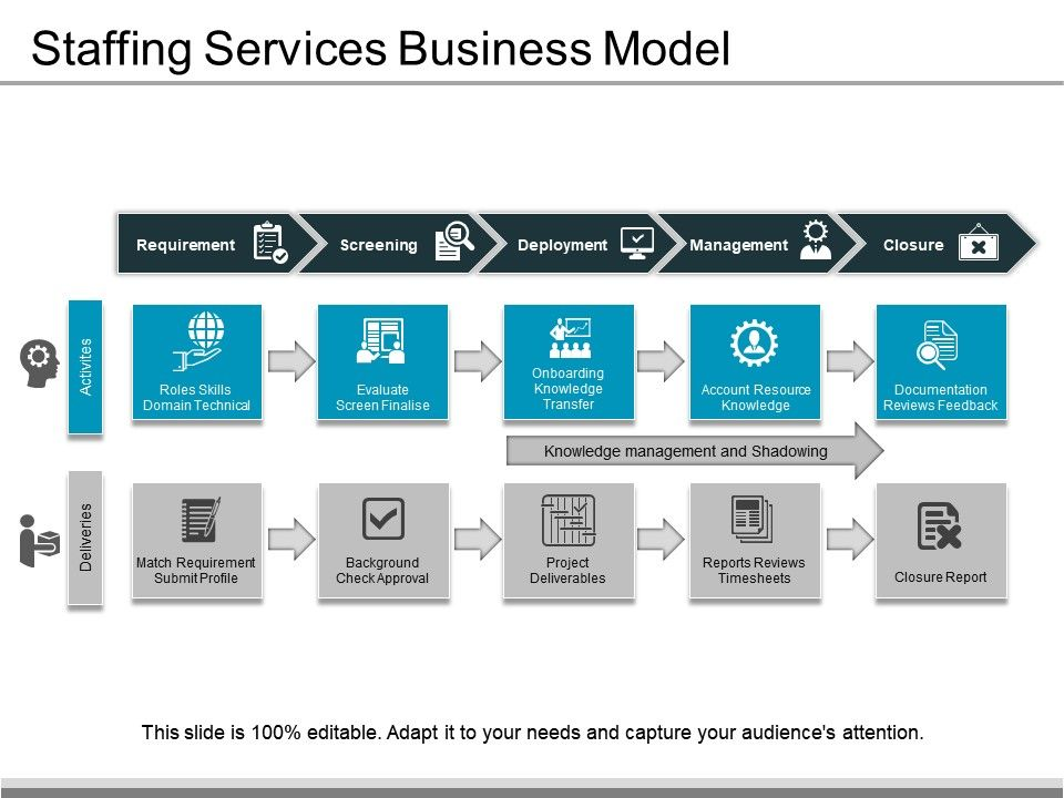 Staffing Services Business Model | Presentation PowerPoint