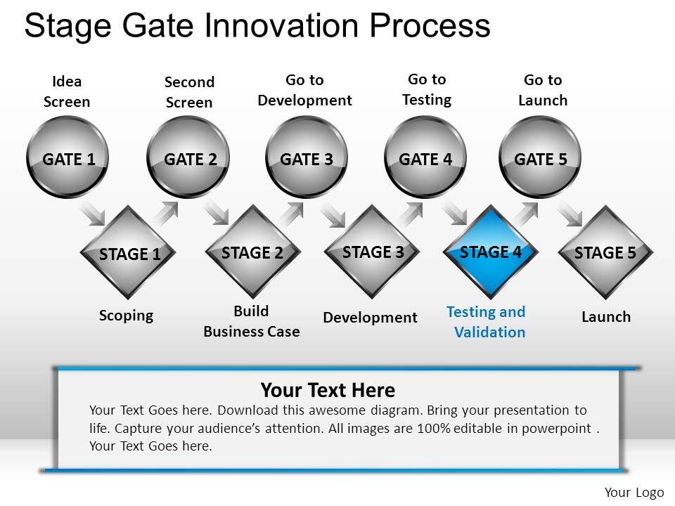 Stage Gate Innovation Process Powerpoint Presentation