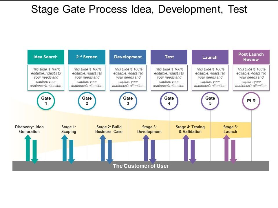 Stage Gate Process Idea Development Test Powerpoint