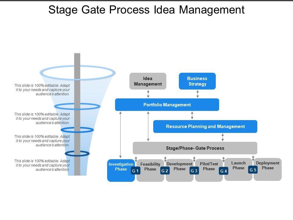 Stage Gate Process Idea Management Powerpoint Templates