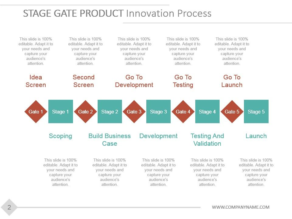 stage gate product development model powerpoint presentation, Modern powerpoint
