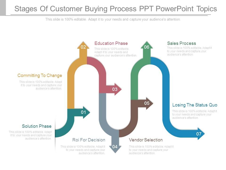 stages of customer buying process ppt powerpoint topics, Presentation templates