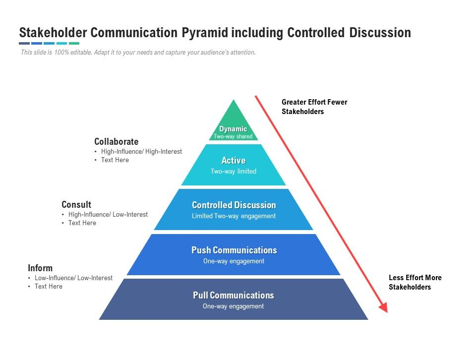 Stakeholder Communication Pyramid Including Controlled Discussion