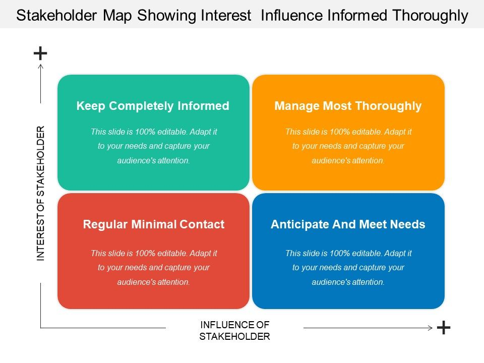 stakeholder_map_showing_interest__influence_informed_thoroughly_Slide01