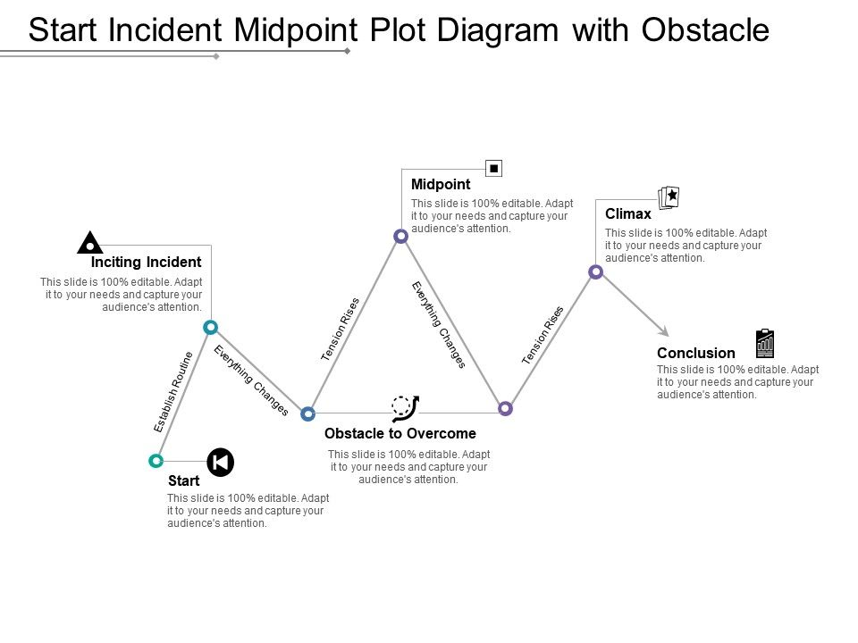 start_incident_midpoint_plot_diagram_with_obstacle_Slide01
