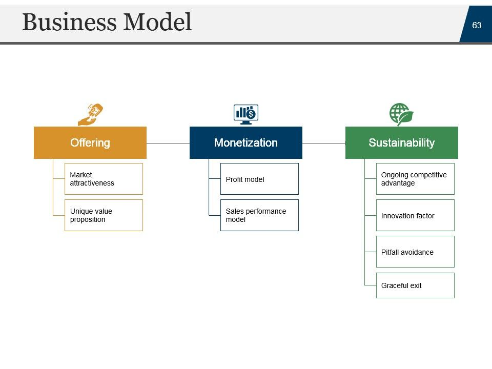 Contents Of Business Plan Slideshare