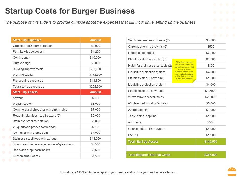 Startup Costs For Burger Business Ppt Powerpoint Presentation Professional Example Introduction Powerpoint Slide Templates Download Ppt Background Template Presentation Slides Images