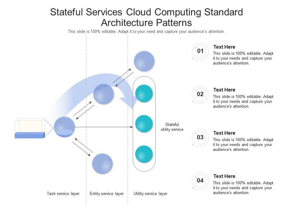 Stateful Services Cloud Computing Standard Architecture Patterns Ppt Powerpoint Slide