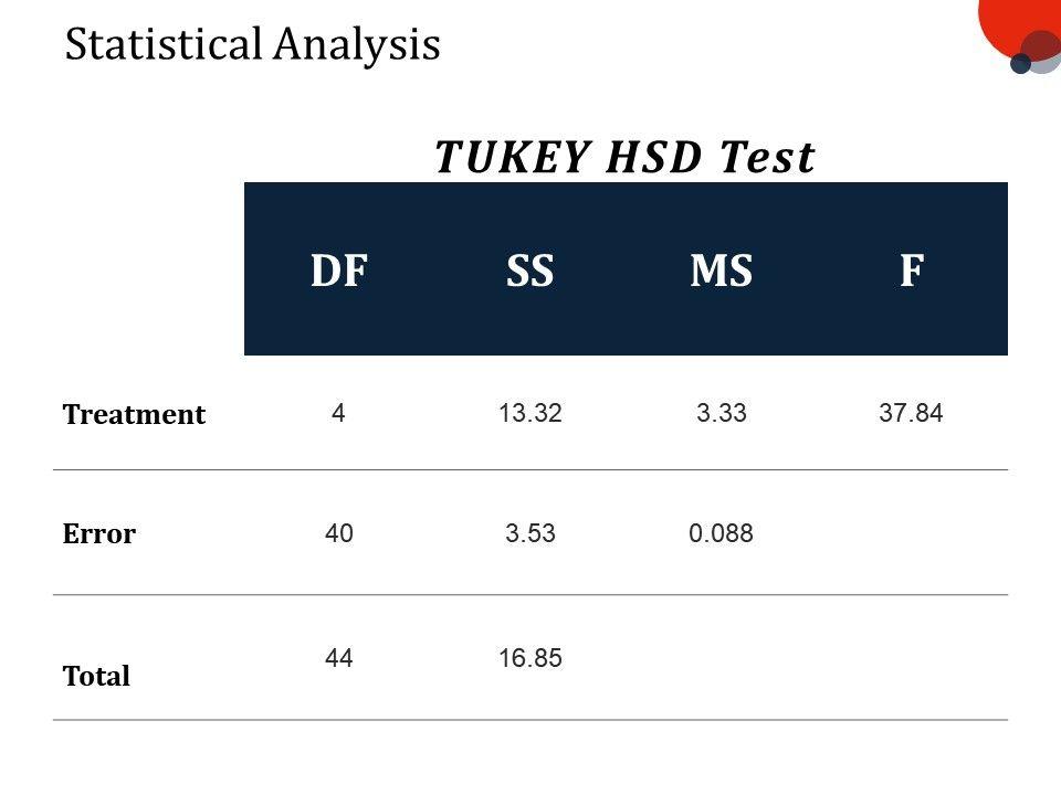 statistical_analysis_ppt_slide_Slide01
