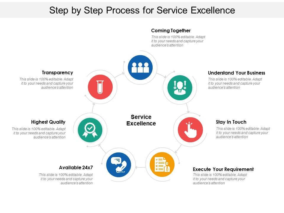 Step By Step Process For Service Excellence