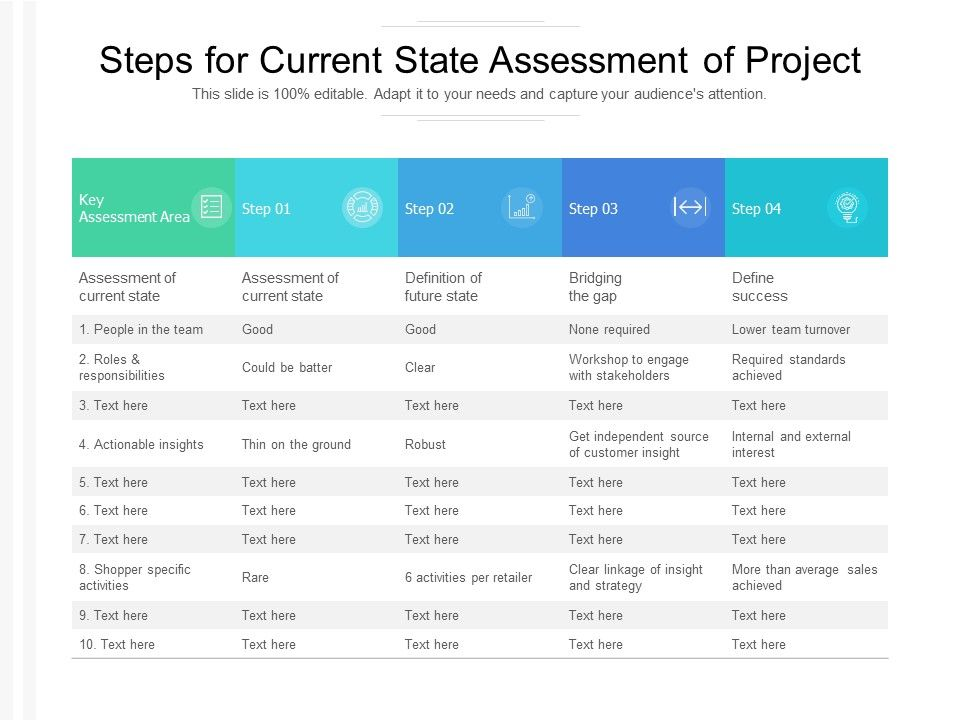 Steps For Current State Assessment Of Project