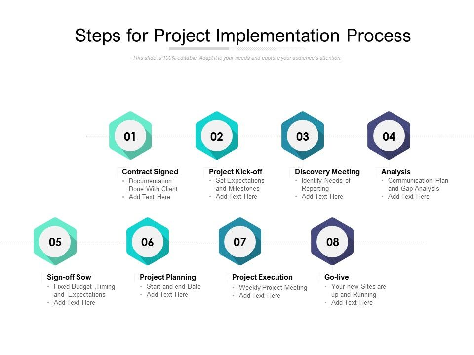 Steps For Project Implementation Process