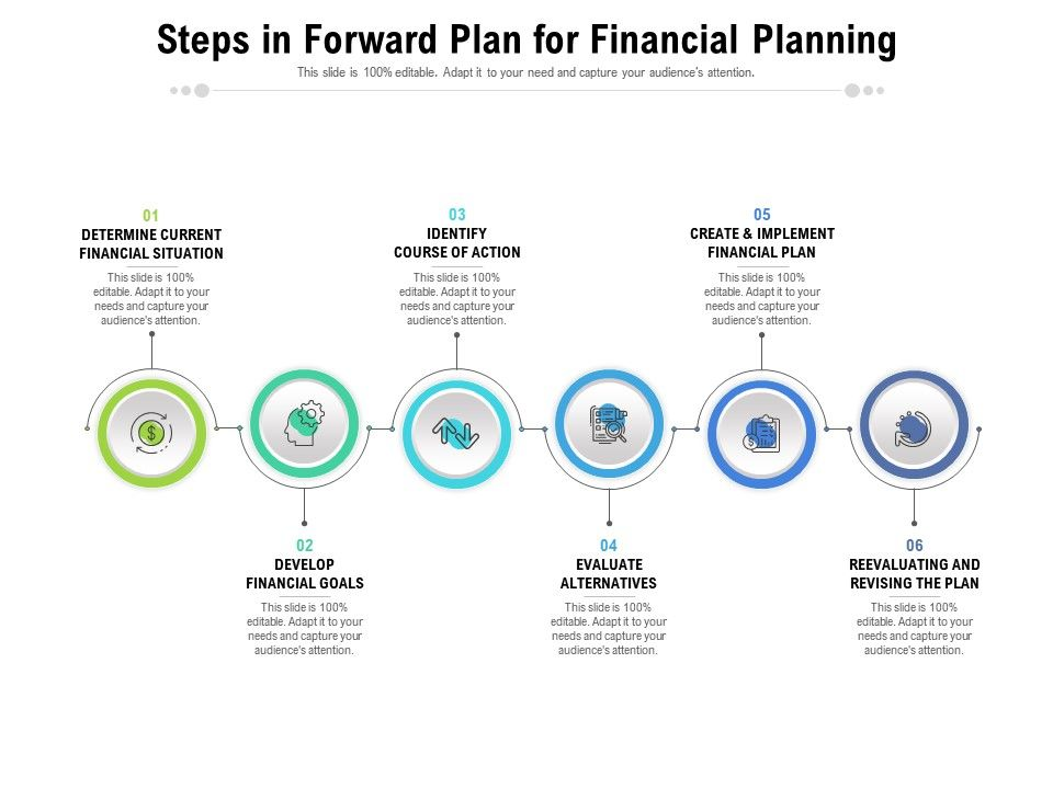 Steps In Forward Plan For Financial Planning