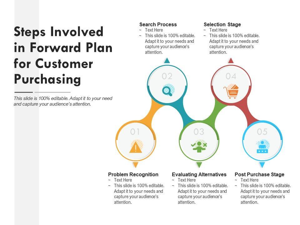 Steps Involved In Forward Plan For Customer Purchasing