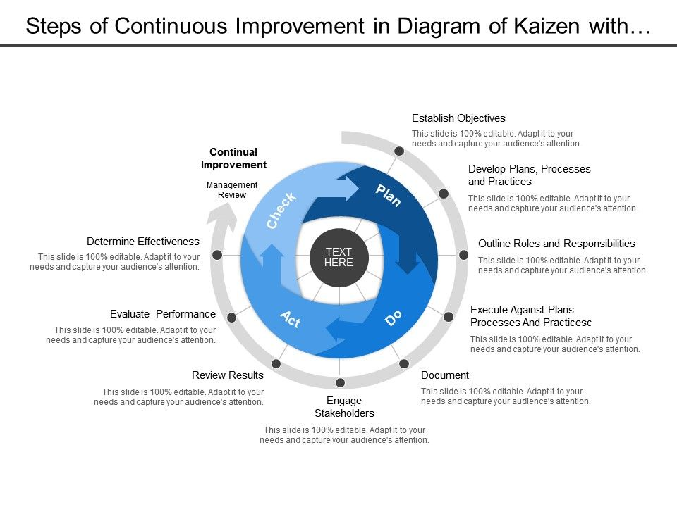 Steps Of Continuous Improvement In Diagram Of Kaizen With