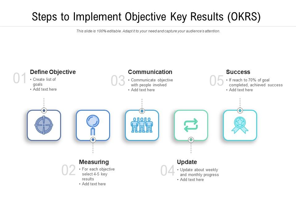 Steps To Implement Objective Key Results OKRS