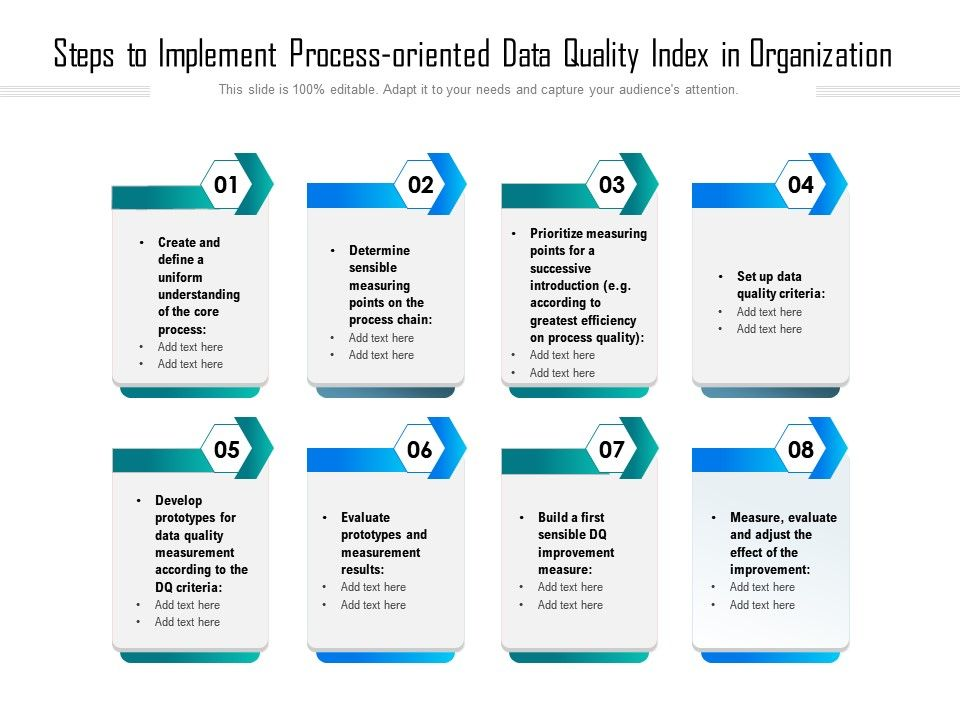 Steps To Implement Process Oriented Data Quality Index In Organization