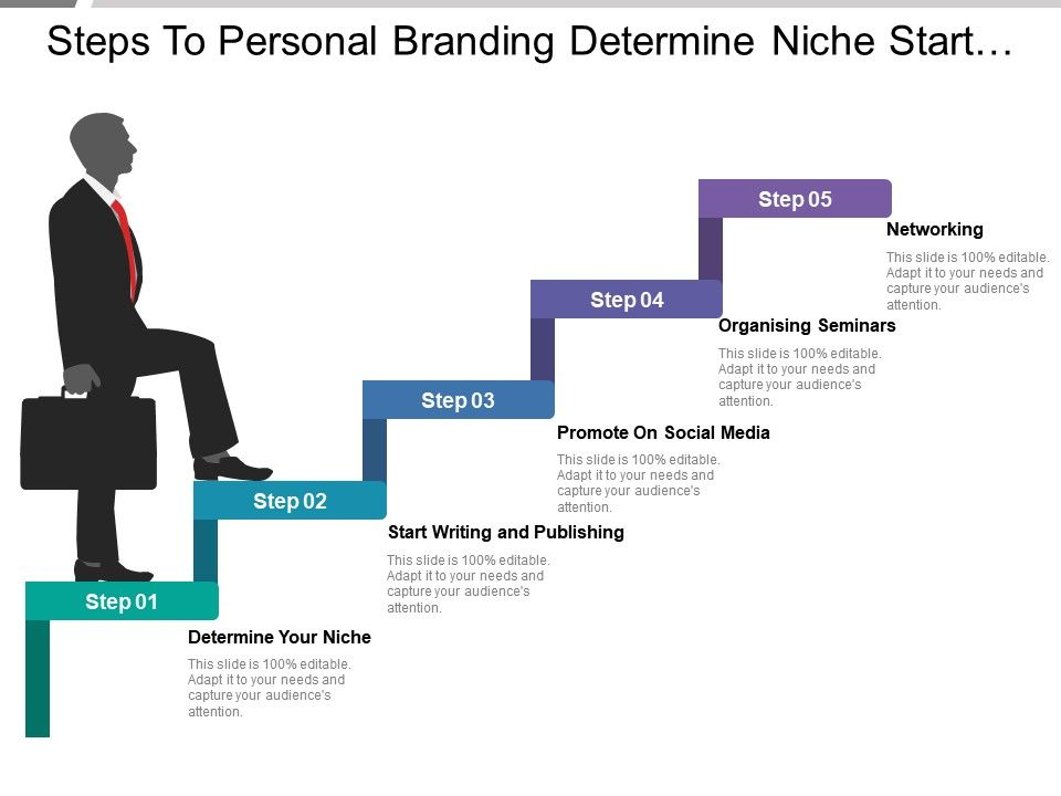 Steps To Personal Branding Determine Niche Start Writing