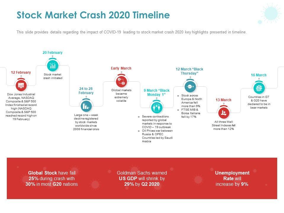 Stock Market Crash 2020 Timeline Ppt Powerpoint Presentation Diagram Lists