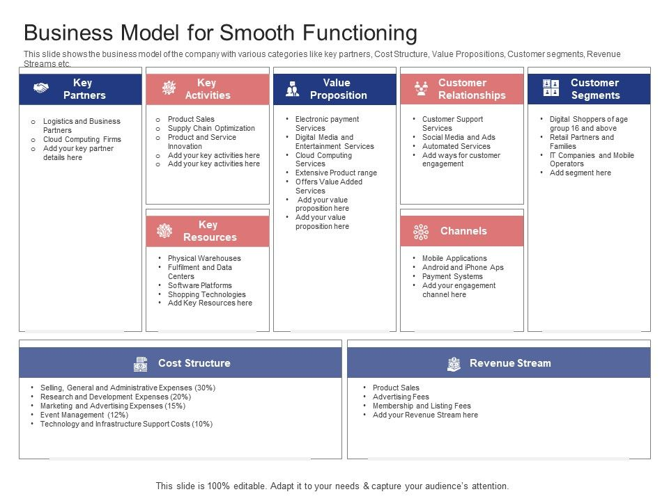 Stock Market Launch Banking Institution Business Model For Smooth Functioning Ppt Grid