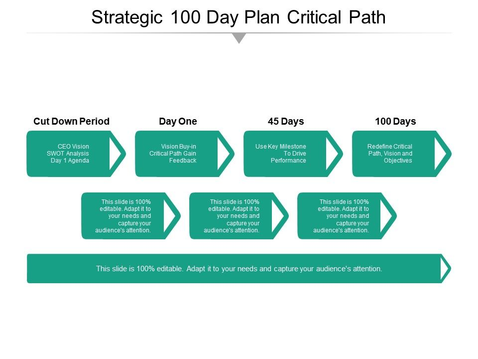 Strategic 100 Day Plan Critical Path | Templates PowerPoint