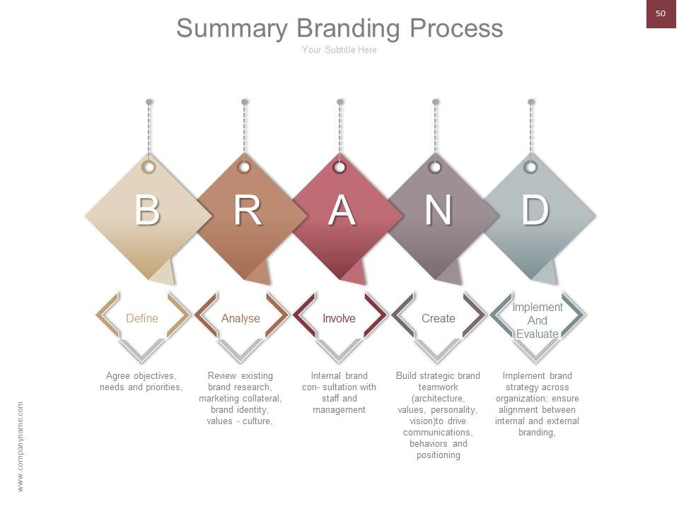 a short overview of branding in product marketing Overview product and brand failures occur on an ongoing basis to varying  degrees  fads have a naturally short life cycle and in fact, are often predicted to .