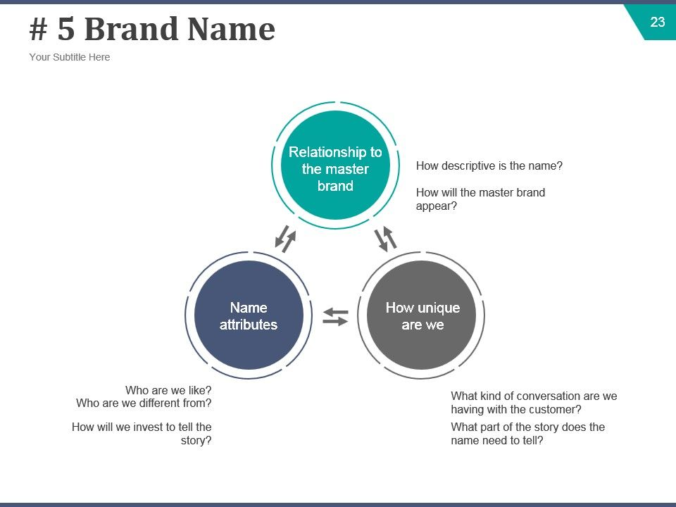 brand case study presentation Product management case study what is involved in the development of a product ¾identify a niche ¾consumer research ¾marketing research ¾internal buy-in ¾pricing research.