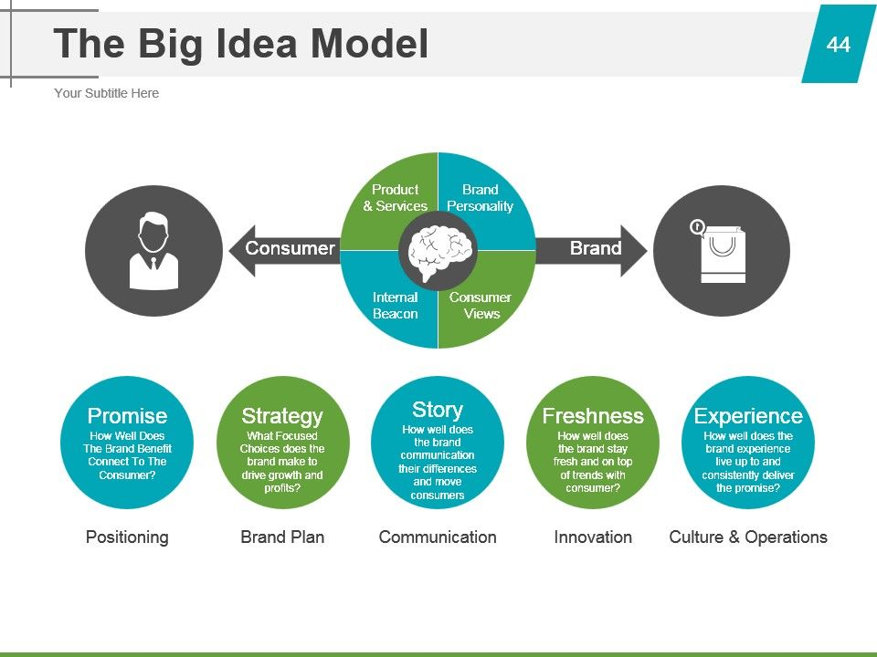 Strategic Brand Management Process Powerpoint Presentation Slides Strategic Brand Management Process Ppt Strategic Brand Management Process Presentation Brand Management Strategy Ppt