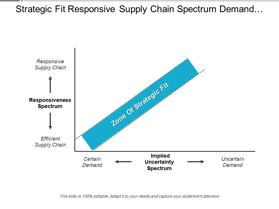strategic_fit_responsive_supply_chain_spectrum_demand_uncertainty_Slide01