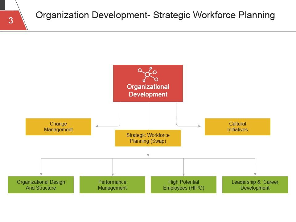 Strategic human resource planning process powerpoint presentation strategichumanresourceplanningprocesspowerpointpresentationslidesslide03 ccuart Image collections