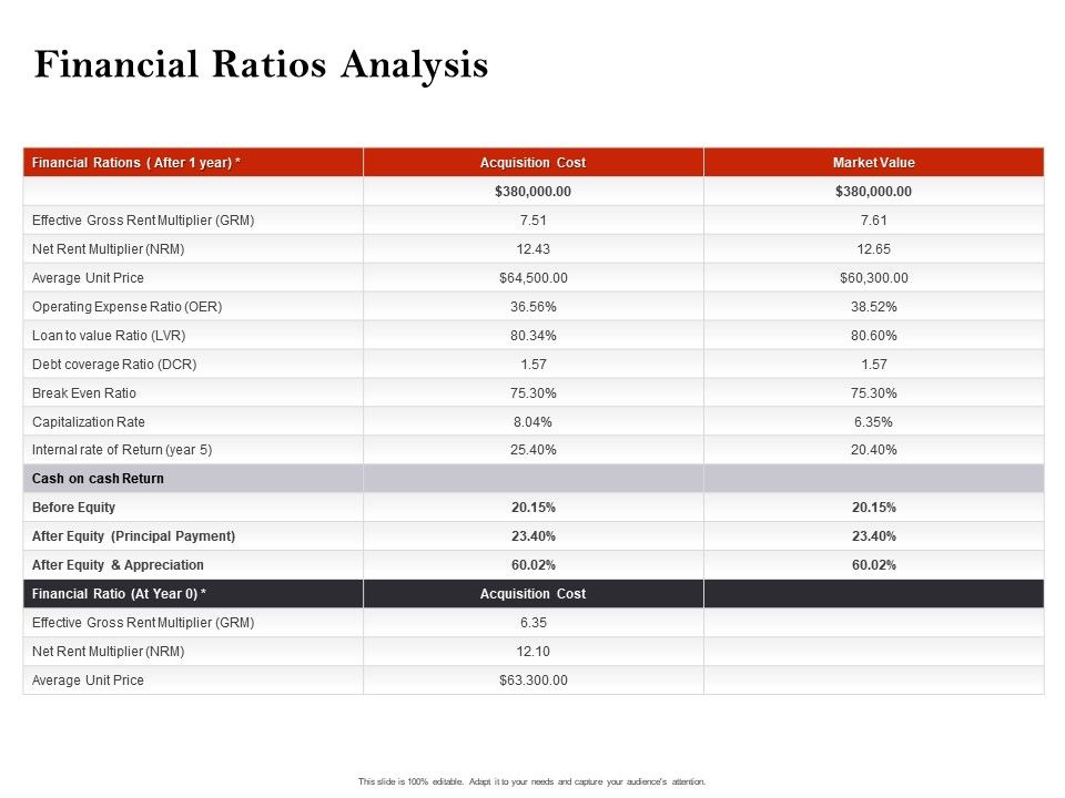 Strategic Investment In Real Estate Financial Ratios Analysis Powerpoint Presentation Design Inspiration