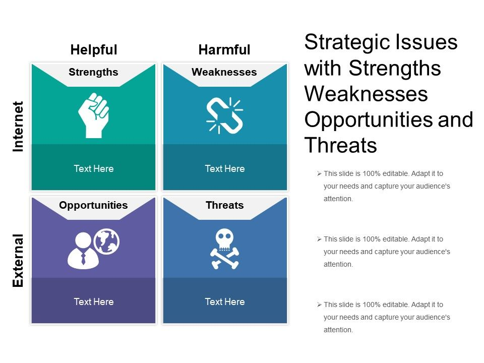 Strategic Issues With Strengths Weaknesses Opportunities And Threats ...