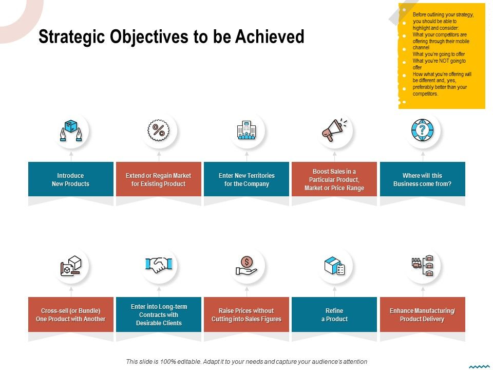 Strategic Objectives To Be Achieved Territories Ppt Powerpoint Presentation File Slide Download