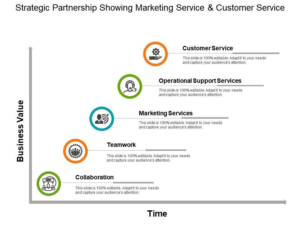 strategic_partnership_showing_marketing_service_and_customer_service_Slide01