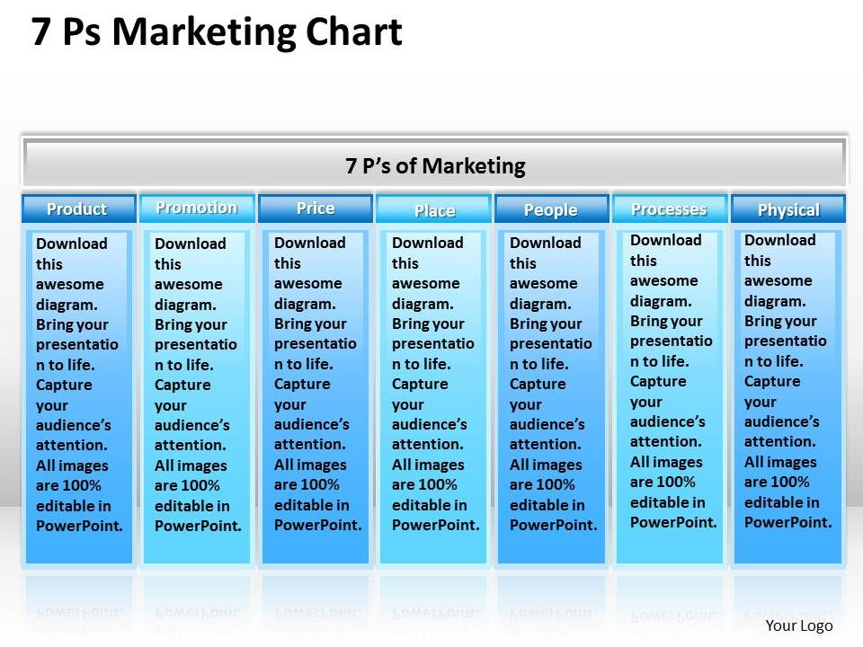Strategic Plan 7 Ps Marketing Chart Powerpoint Templates Ppt