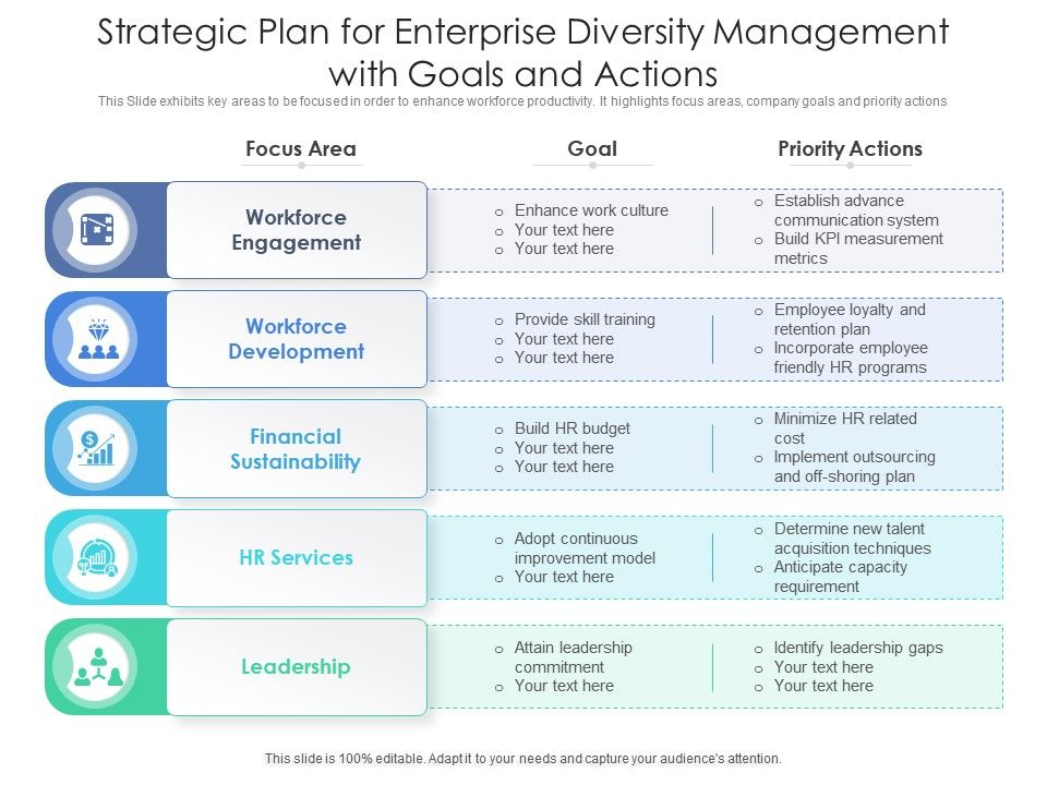 Strategic Plan For Enterprise Diversity Management With Goals And Actions