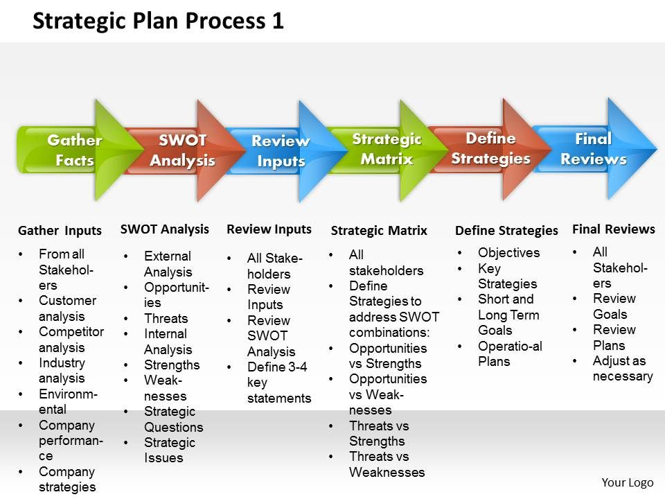 Strategic Plan Process 1 Powerpoint Presentation Slide Template
