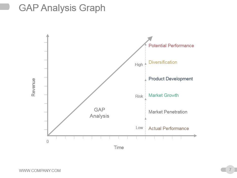 strategic planning gap analysis powerpoint presentation