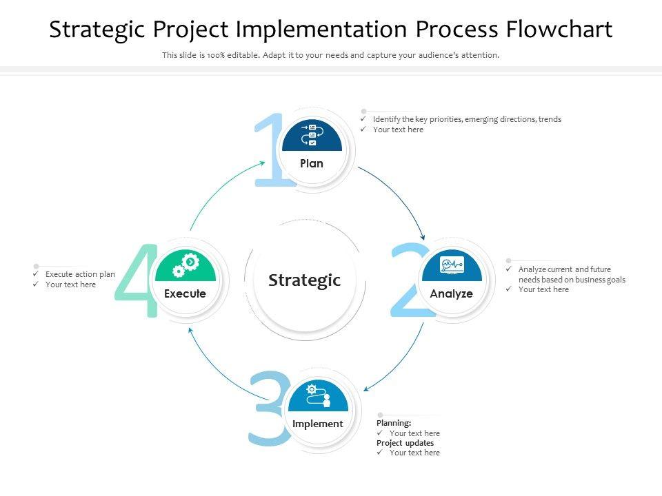 Strategic Project Implementation Process Flowchart