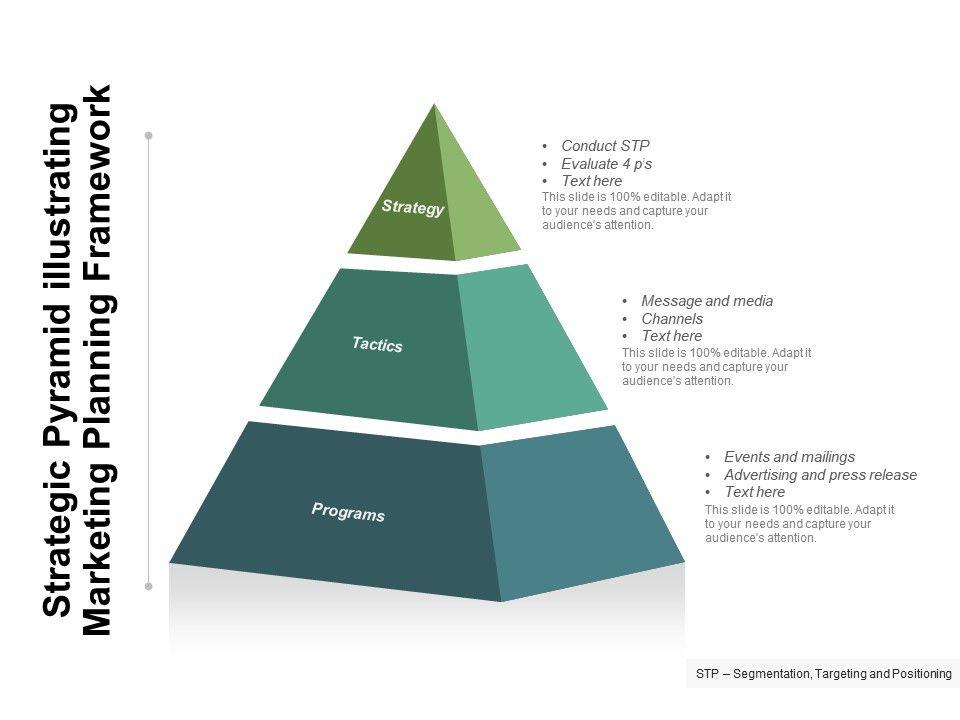Strategic Pyramid Illustrating Marketing Planning Framework