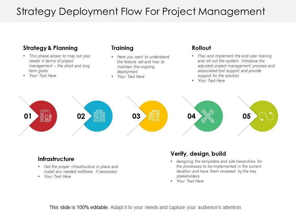 Strategy Deployment Flow For Project Management Templates