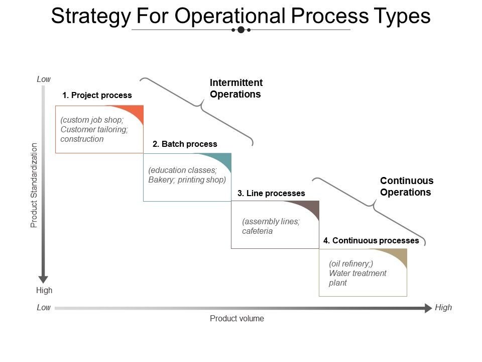 strategy_for_operational_process_types_powerpoint_slide_show_Slide01