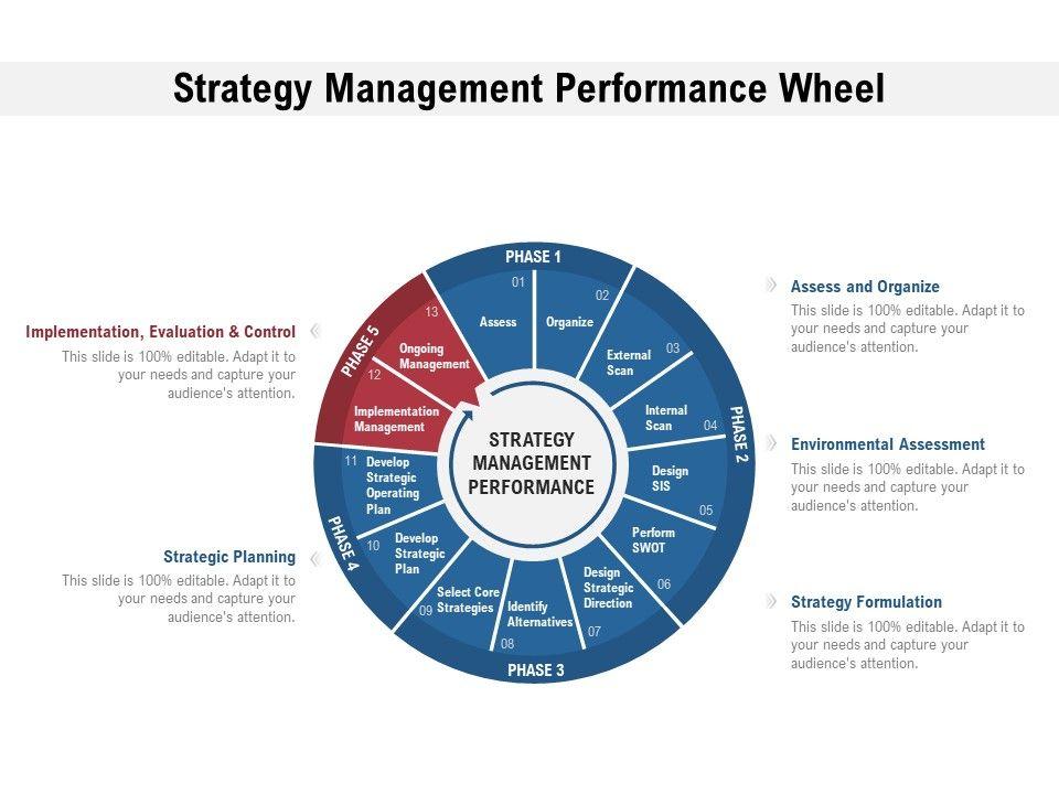 Strategy Management Performance Wheel