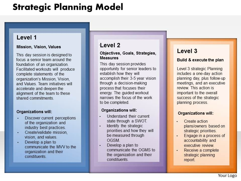 it strategic plan template powerpoint - strategy planning model powerpoint presentation slide
