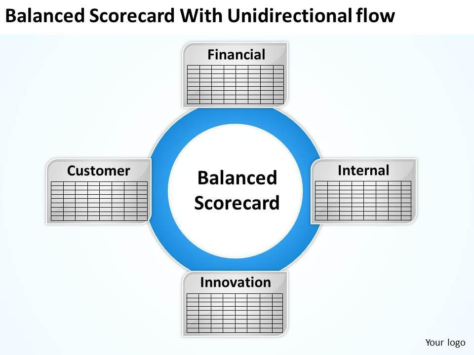 strategy scorecard with unidirectional flow powerpoint templates ppt, Balanced Scorecard Ppt Template, Powerpoint templates