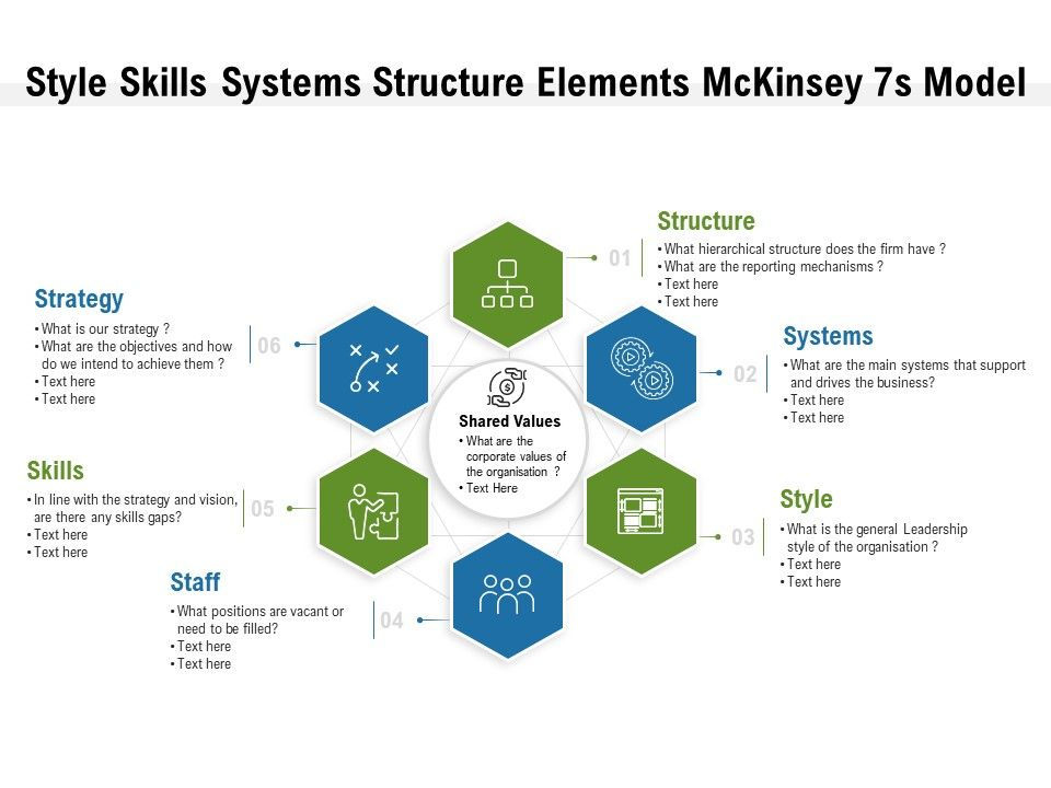Style Skills Systems Structure Elements Mckinsey 7s Model