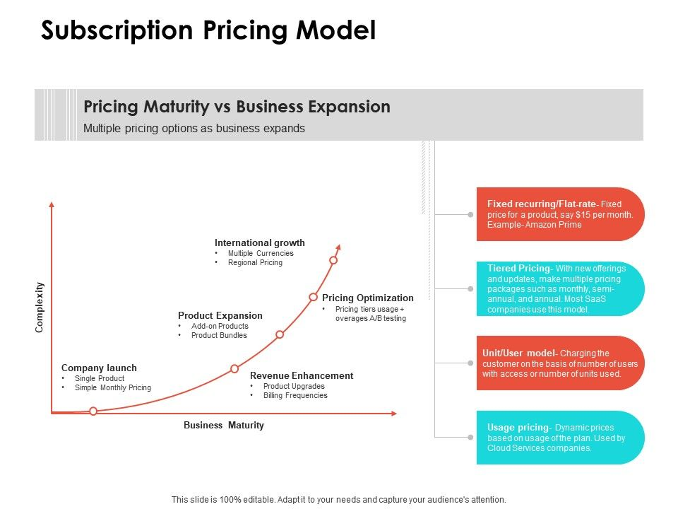 Subscription Pricing Model Ppt Powerpoint Presentationmodel Brochure